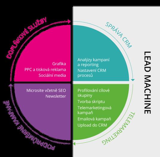 Lead Machine je unikátní služba, která měřitelným způsobem přináší nové obchodní příležitosti